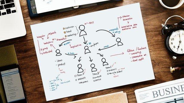 ב ICDM | איציק כהן שיווק דיגיטלי אנו משתמשים בתרשימי זרימה לניתוח התנהגות גולשים באתר אינטרנט ולשיפור עיצוב חווית משתמש.